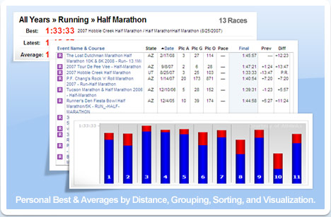 Personal Best & Averages by Distance, Grouping, Sorting, & Visualization.